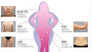 想去做全身吸脂 一次性可以做几个部位的脂肪抽吸?